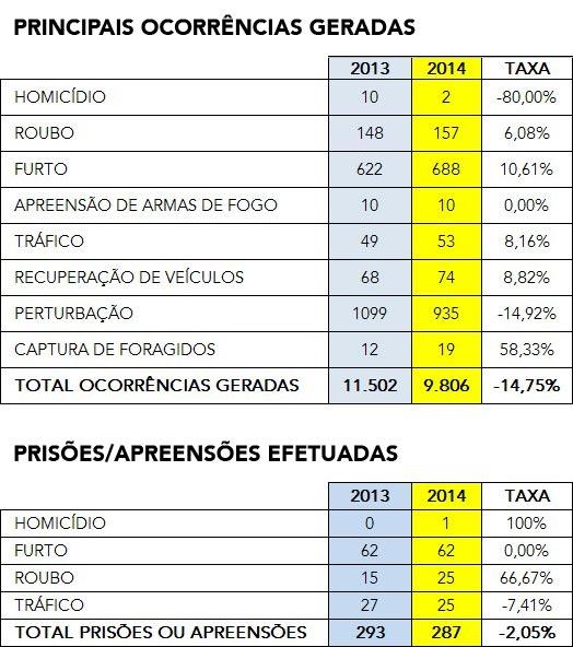 Ocorrencias-2013-14_1oQuadrimestre