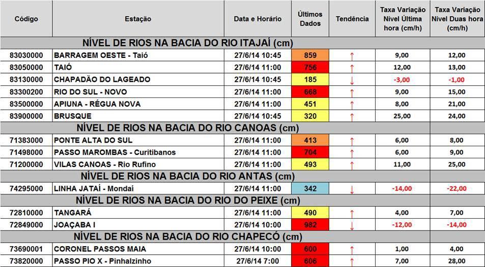 bacia-Rio-Itajai_27-6-14