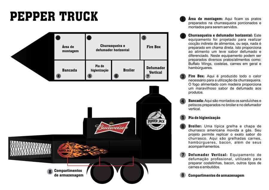 Food-Truck_Funcionamento