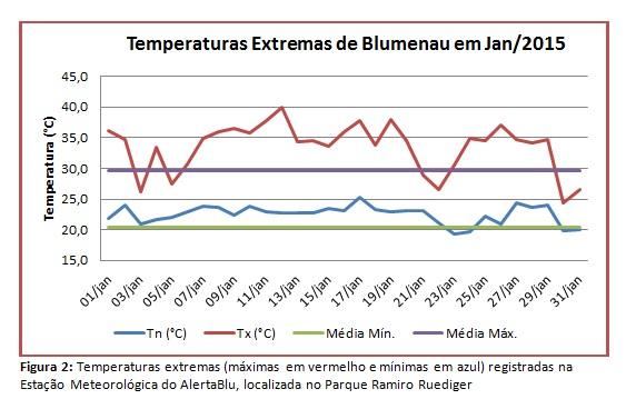 temperaturas-extremas_jan_2015