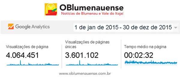 Visualizacoes_2015