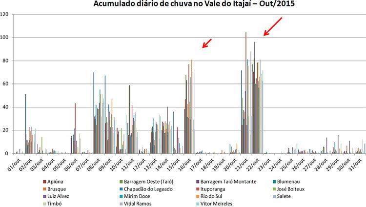 Figura4: Acumulado diário de chuva nos Municípios do Vale do Itajaí em outubro de 2015.