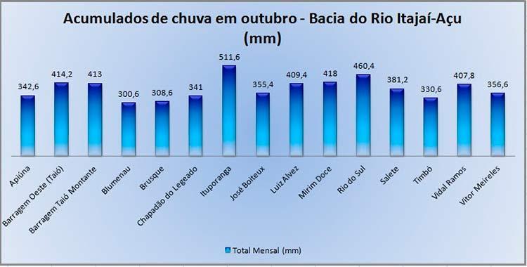 Figura5: Chuva acumulada no mês de outubro nos municípios do Vale do Itajaí.