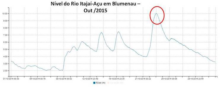 Figura3: Nível do Rio Itajaí-Açu em Blumenau durante o mês de outubro.