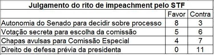 rito-impeachment-tabela-3