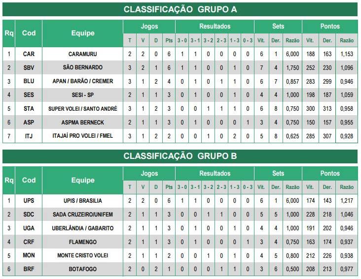 Tabela-classificacao_volei_25-01-16