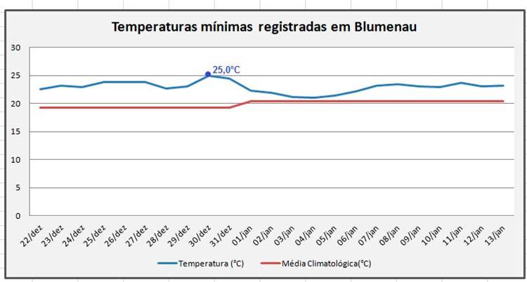 Figura2: Média climatológica e temperaturas mínimas registradas na estação meteorológica do AlertaBlu no Parque Ramiro Ruediger entre 22/12/15 e 13/01/16.