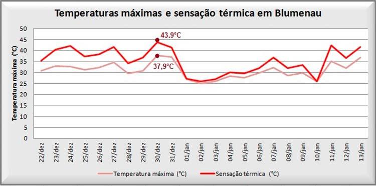 Figura1: Média climatológica, temperaturas máximas e sensação térmica diárias registradas na estação meteorológica do AlertaBlu no Parque Ramiro Ruediger entre 22/12/15 e 13/01/16.