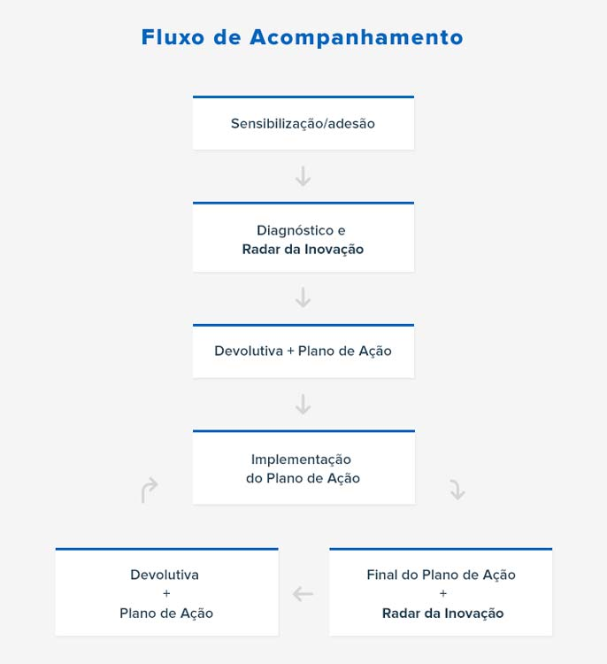 Sebrae-fluxo_acompanhamento