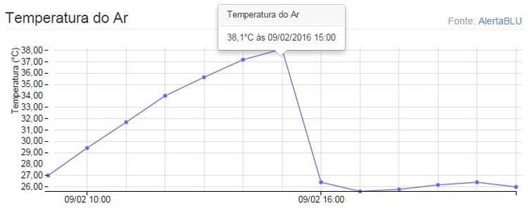 temperatura-Blumenau_09-02-16