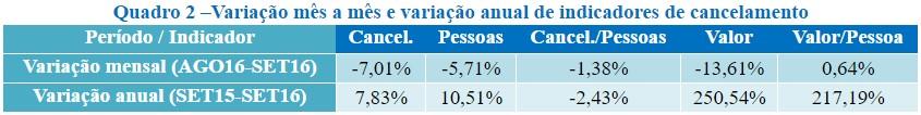 Fonte: Elaboração do Departamento de Economia da Universidade de Blumenau (FURB) com dados da Câmara de Dirigentes Lojistas (CDL) de Blumenau.